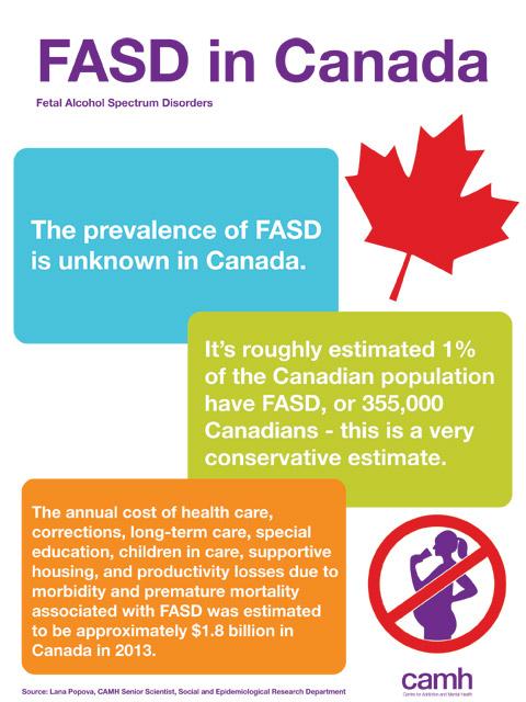 FASD Infographic