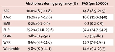 Global prevalence of alcohol use and FAS