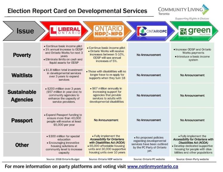 Developmental Services Party Election Platforms