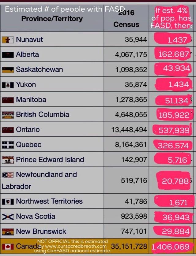 Prevalence of FASD across Canada